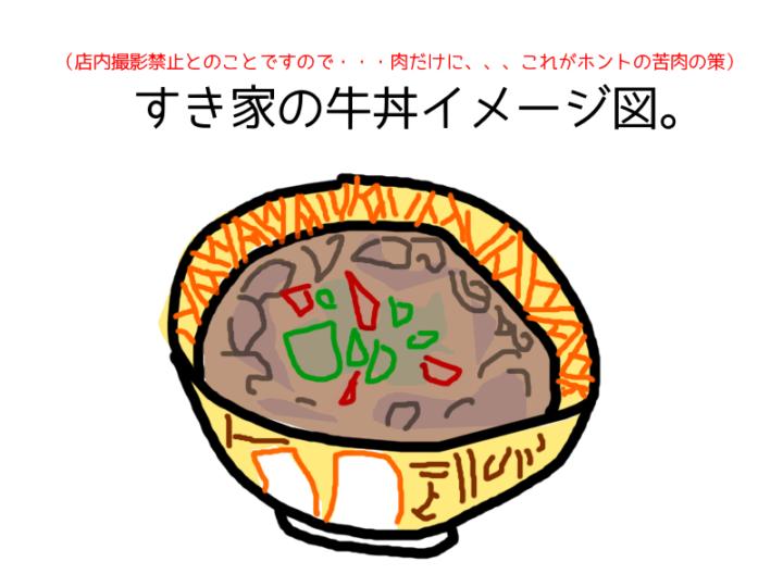 すき家の牛丼 野菜のっけイメージ図